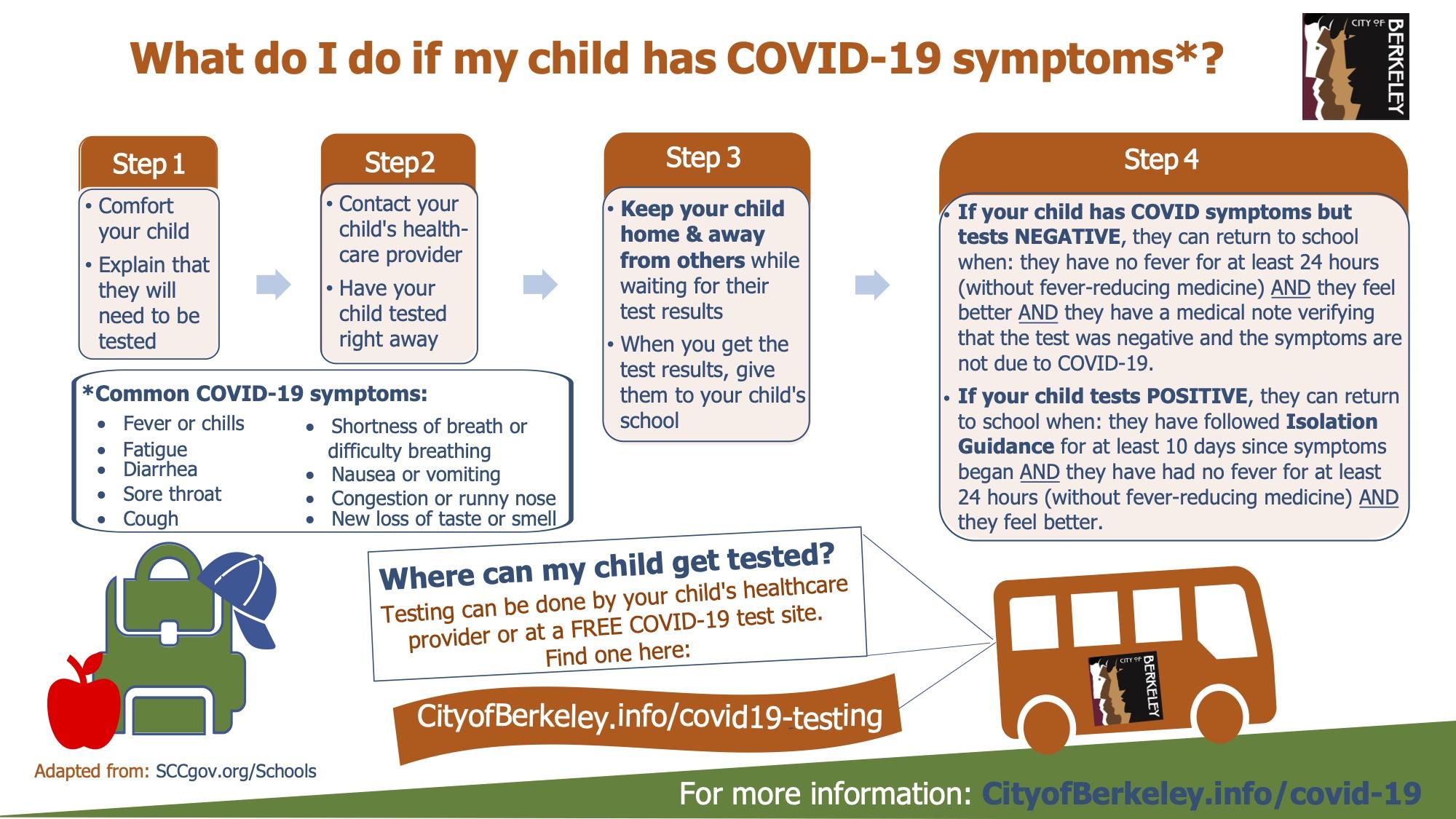 COVID Symptom - Parent Handout