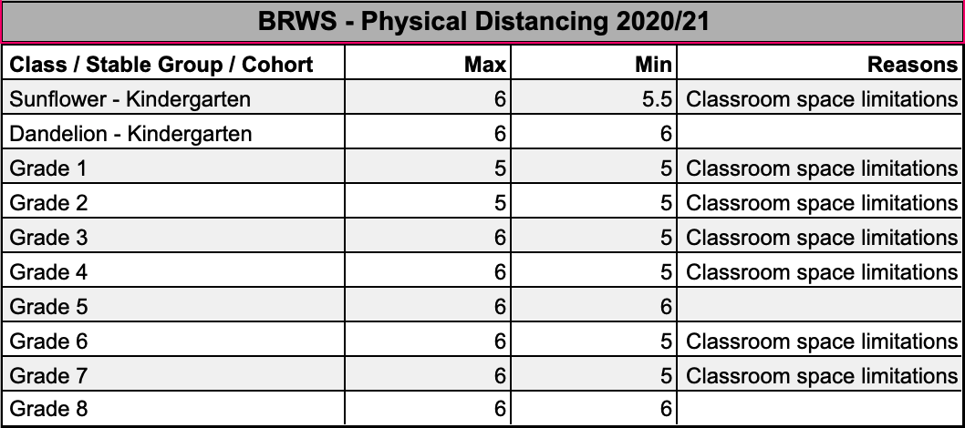 BRWS - Physical Distancing