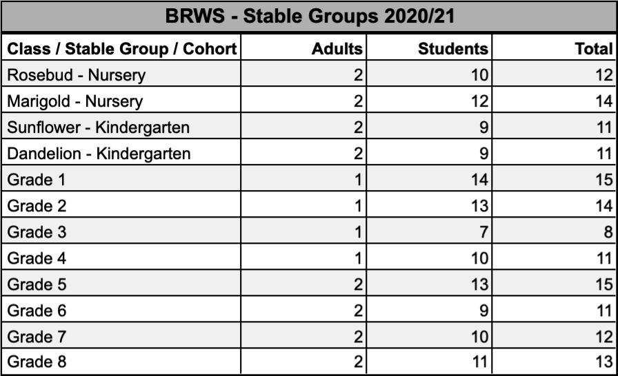 BRWS - Stable Groups 2020/21