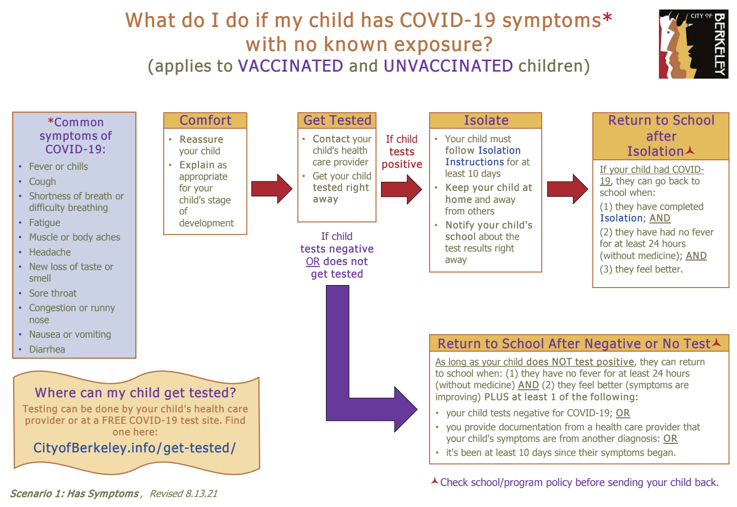 What do I do if my child has COVID-19 symptoms with no known exposure?