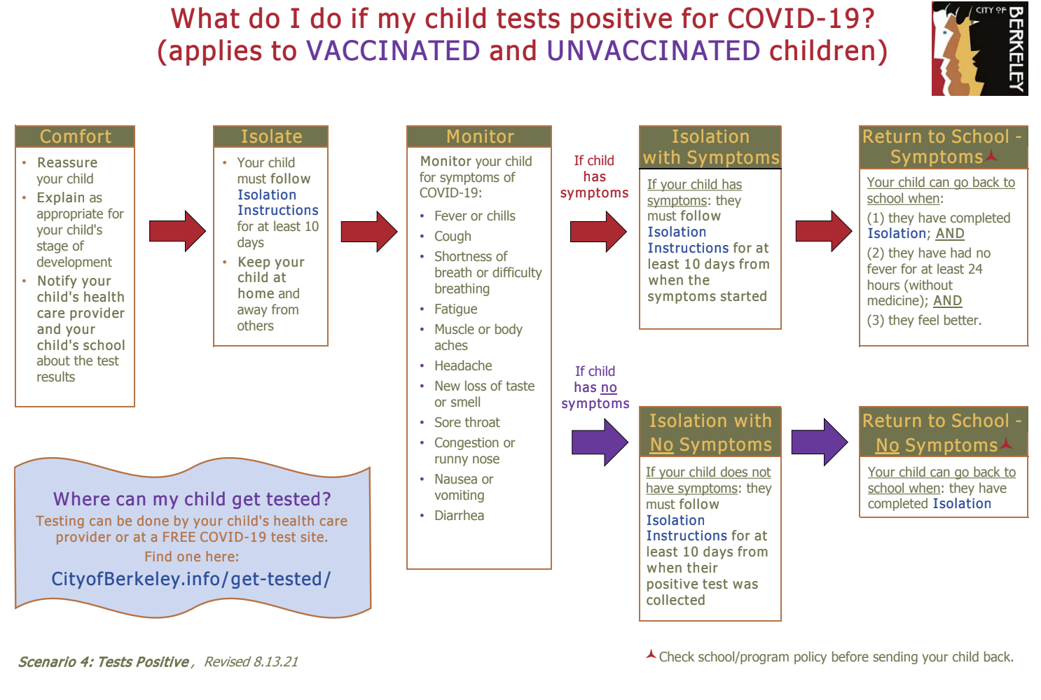What do I do if my child tests positive for COVID-19?